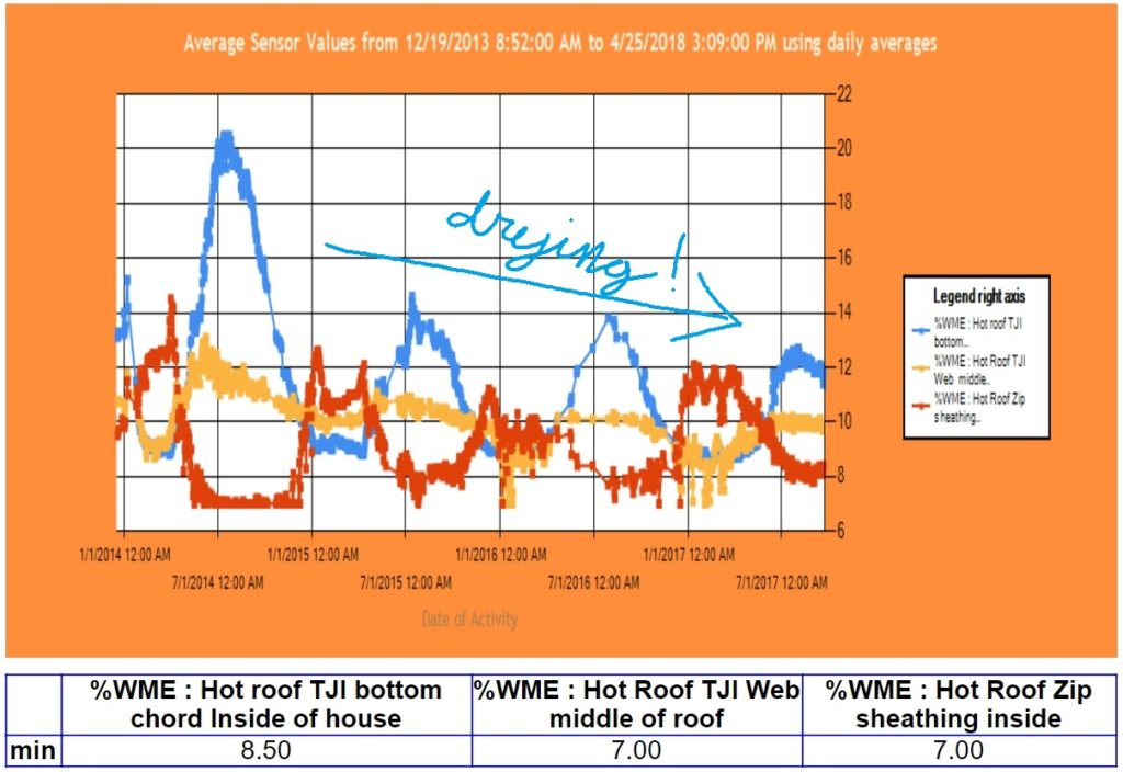 """Image 1.3: Corson vapor closed """"hot roof"""" in Maine demonstrates building drying reserves over four years."""
