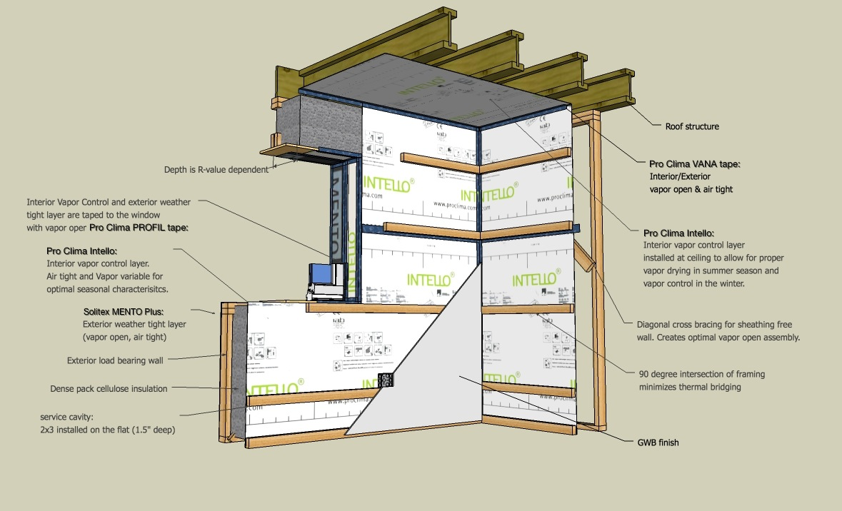 The elements of a cost efficient double stud wall assembly Interior perspective & The Double-Stud Wall Simplified: Low Cost High Performance - 475 ...